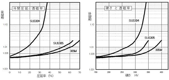 冷間圧延と透磁率/硬さと透磁率
